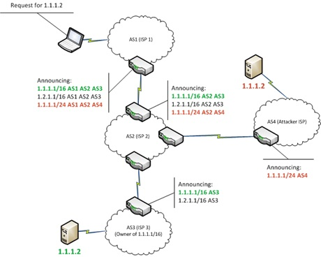 Picture of BGP Prefix Hijacking Attack Investigation Project
