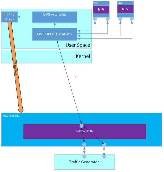 Picture of Flow Classification Open Virtual Switch (OVS) Offload Project