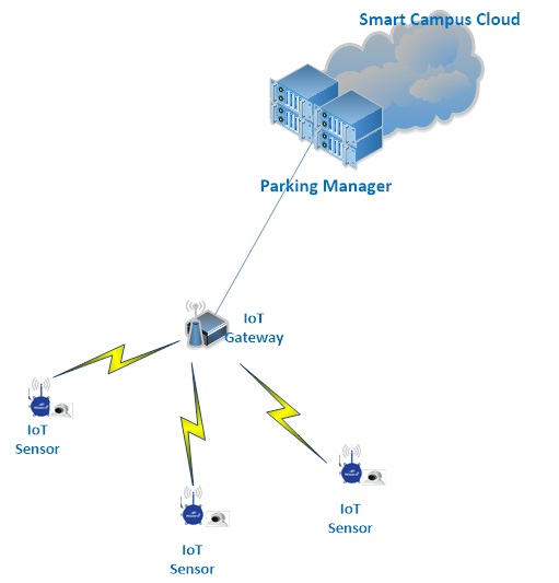 Picture of Internet-of-Things (IoT) Gateway with Network Address Translation (NAT) support - For Smart Campus Project Project