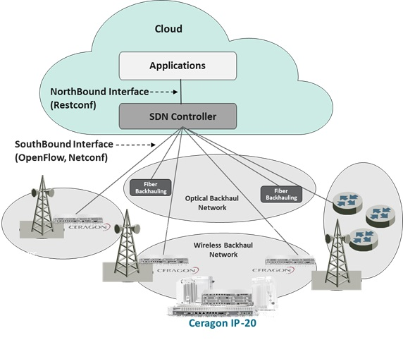 Power efficiency SDN application Project Picture