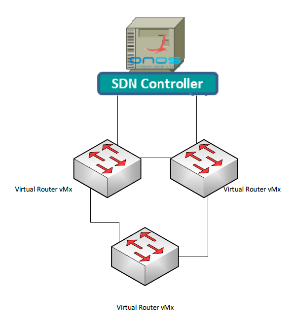 Picture of Virtual Router managed by ONOS Project