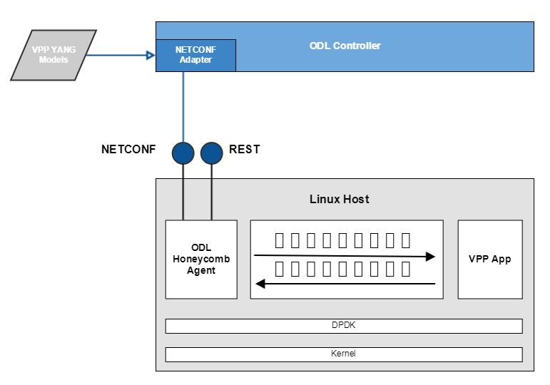 Picture of OpenDaylight NETCONF/YANG Adapter for VPP Project