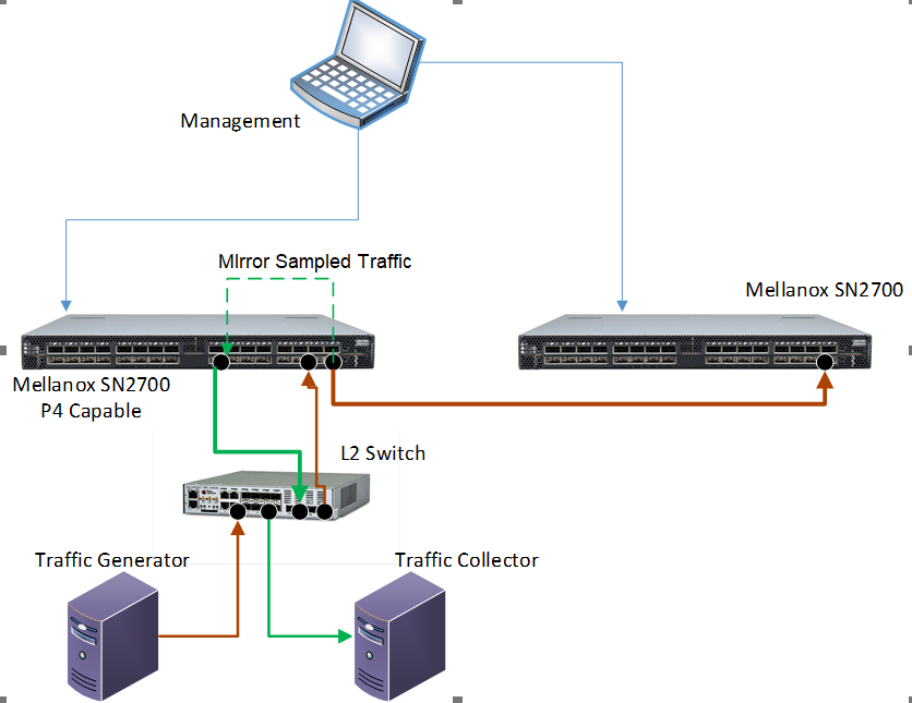Sampling-on-Demand on Mellanox P4 Capable Switch Project Picture