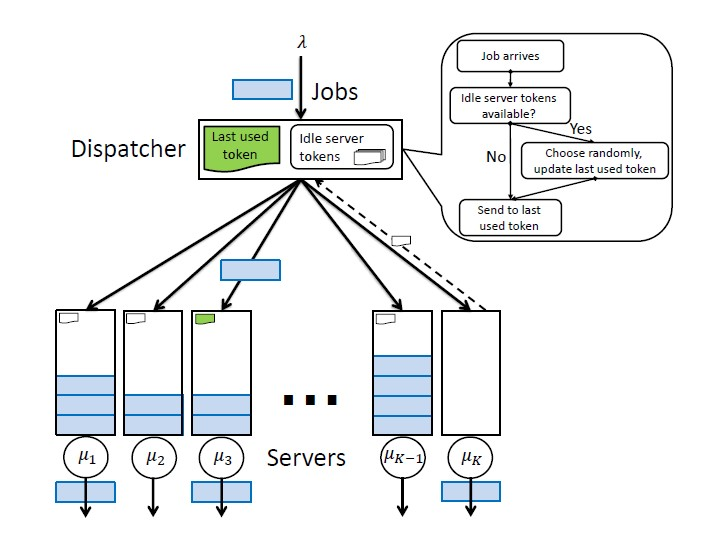 Persistent-Idle (PI) Kubernetes Load Balancing Project Picture