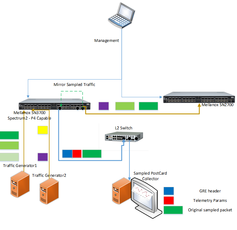 Enhanced Telemtry on Mellanox Switch Programmed by P4 Project Picture