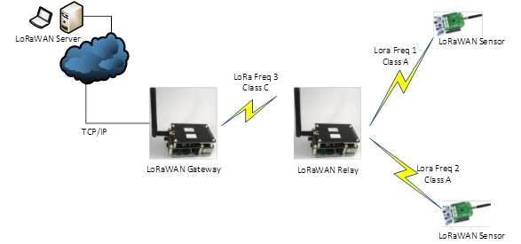LoRaWAN Relay Project Picture