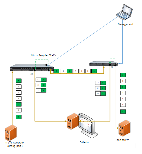 Picture of Intelligent End-To-End Traffic Congestion Trouble Shooting – using P4 Project